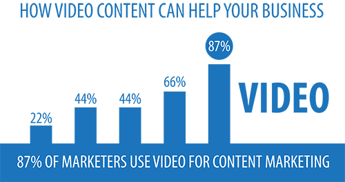 Video content as digital marketing trend