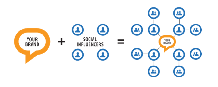 Influencer marketing will change your digital approach